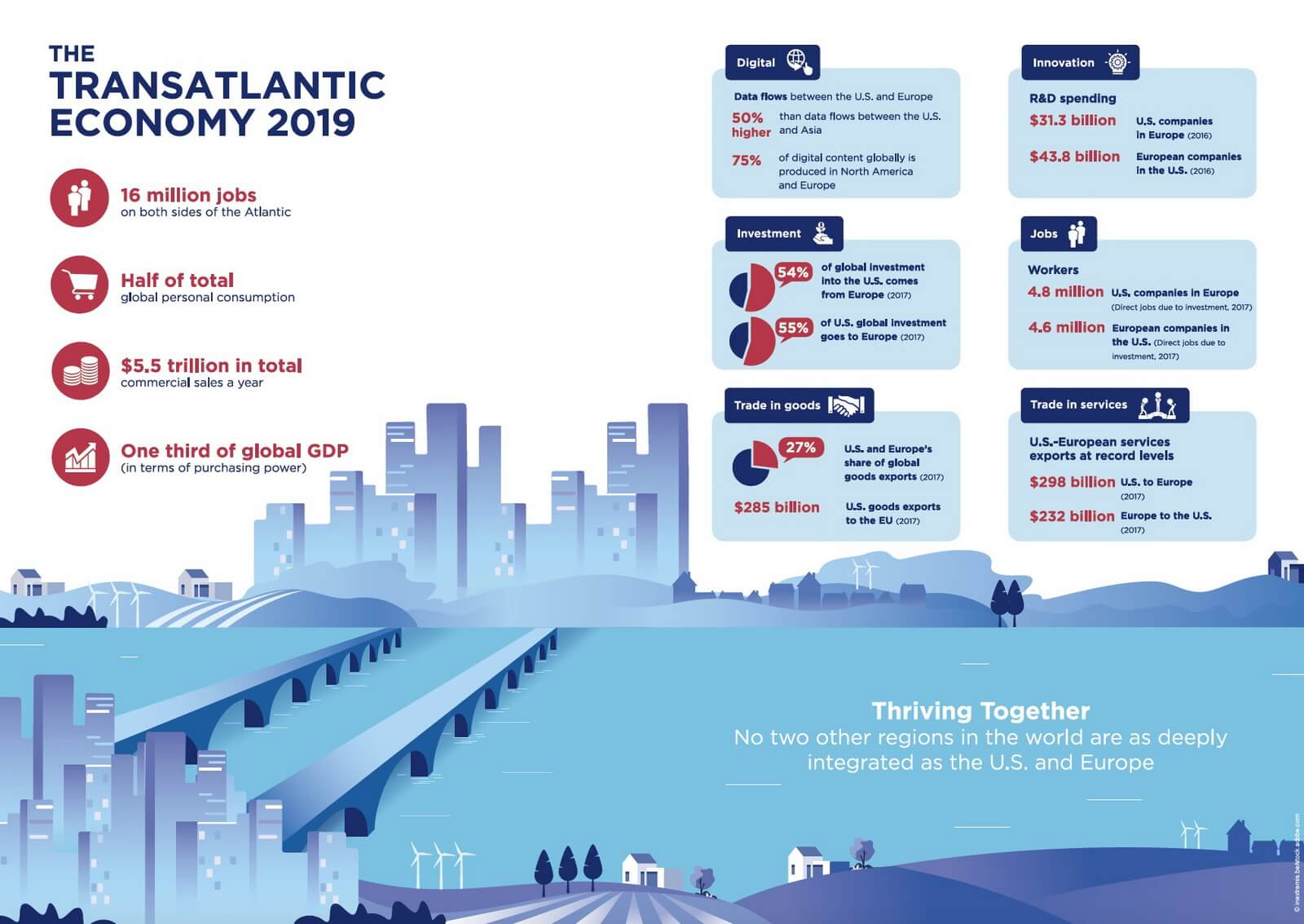 Transatlantic Economy 2019 key findings